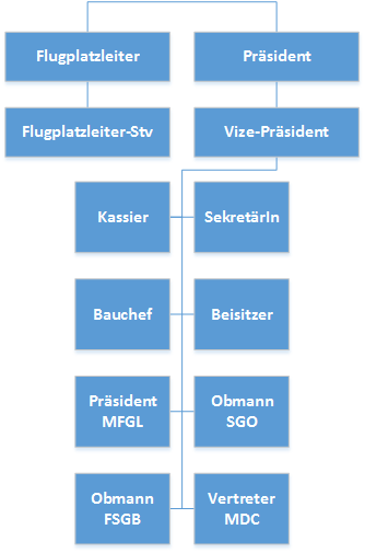 Organigramm AeCL